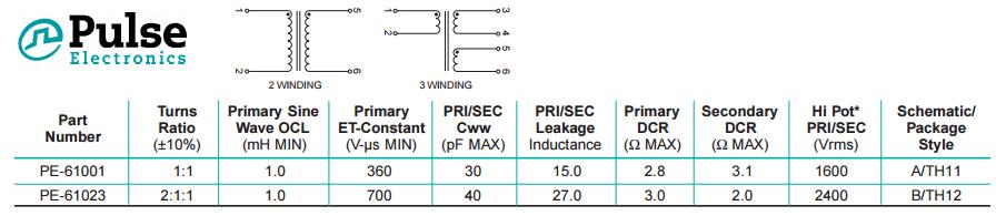 Pulse Transformer Data