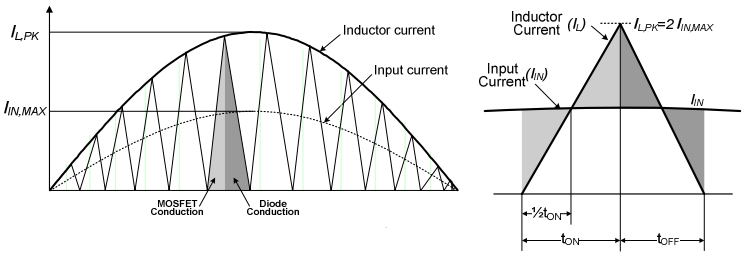 PFC Inductor Current