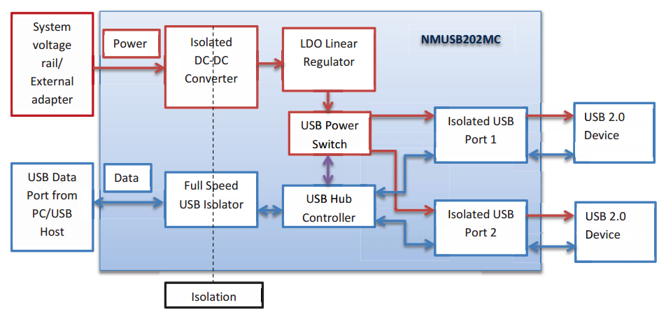 nmusb202mc-block-diagram